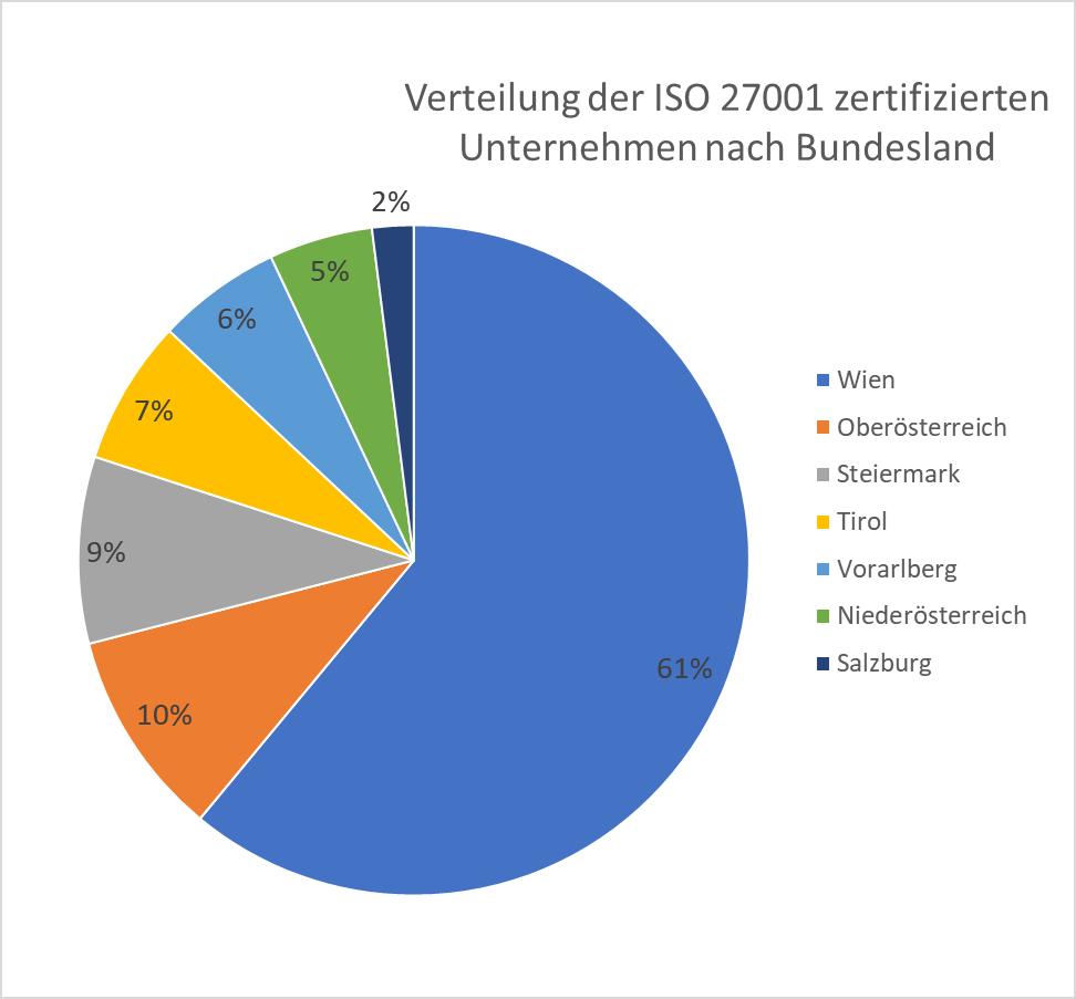 ISO 27001 Zertifizierungen nach Branche